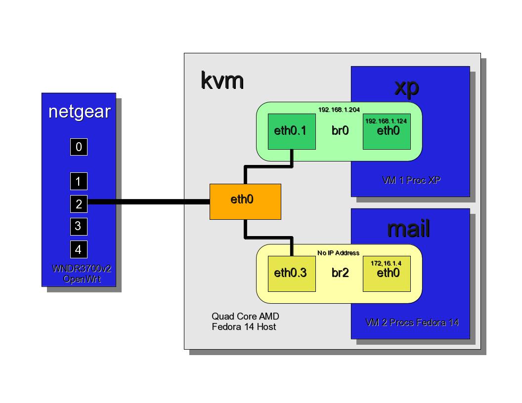 OpenWrt VLANs + kvm configuration